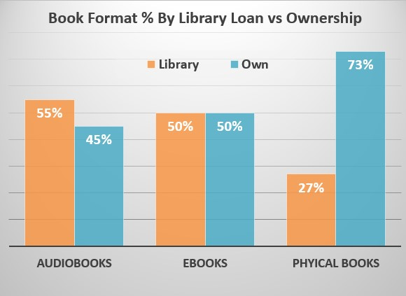 bookformatpercentlibraryvsown