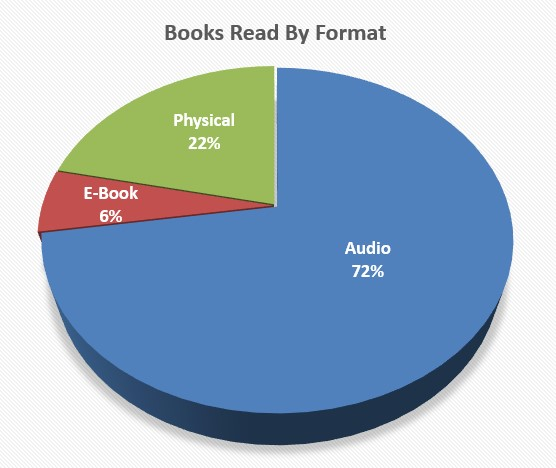 booksreadbyformat