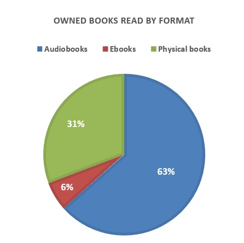 ownedbooksreadbyformat