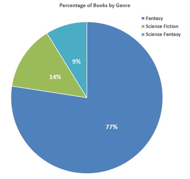 percentbygenre