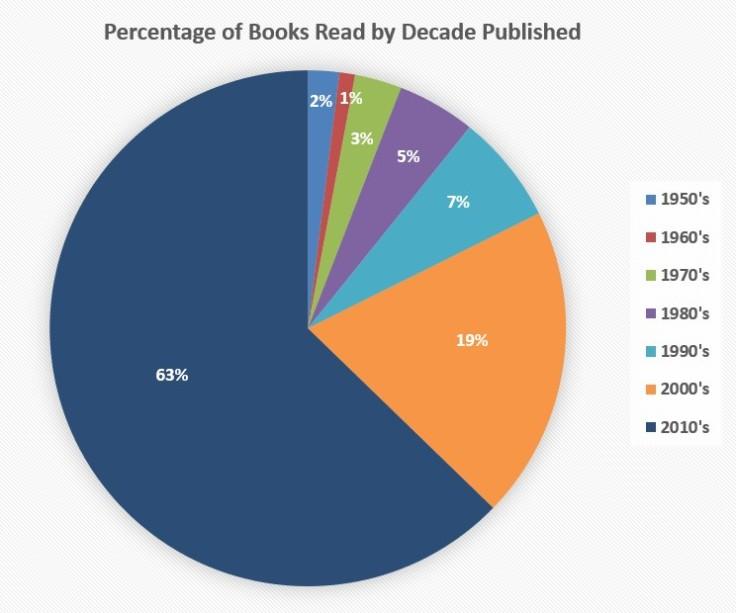 percentofbooksbydecadepublished