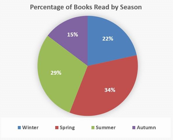 percentofbooksbyseason