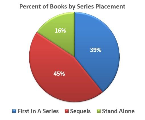 percentofbooksbyseriesplacement