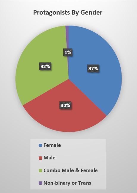 protagsbygender